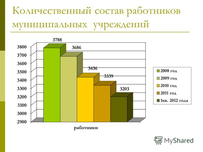 Количественный состав работников муниципальных учреждений