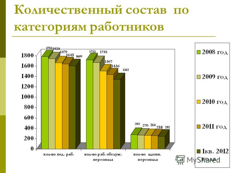 Количественный состав по категориям работников