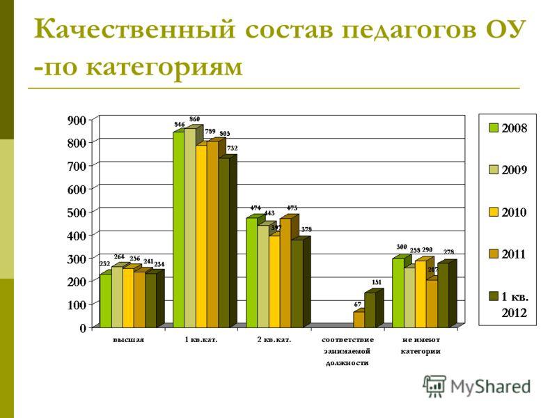 Качественный состав педагогов ОУ -по категориям