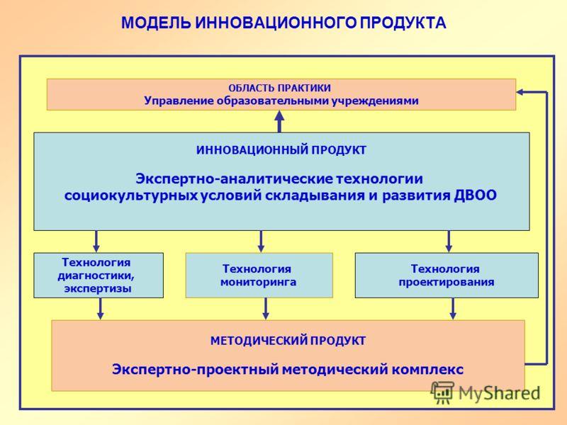 МОДЕЛЬ ИННОВАЦИОННОГО ПРОДУКТА ИННОВАЦИОННЫЙ ПРОДУКТ Экспертно-аналитические технологии социокультурных условий складывания и развития ДВОО ОБЛАСТЬ ПРАКТИКИ Управление образовательными учреждениями Технология диагностики, экспертизы Технология монито