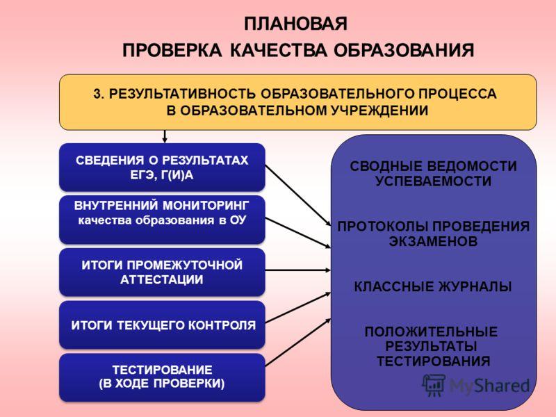 СВЕДЕНИЯ О РЕЗУЛЬТАТАХ ЕГЭ, Г(И)А СВЕДЕНИЯ О РЕЗУЛЬТАТАХ ЕГЭ, Г(И)А ВНУТРЕННИЙ МОНИТОРИНГ качества образования в ОУ ВНУТРЕННИЙ МОНИТОРИНГ качества образования в ОУ СВОДНЫЕ ВЕДОМОСТИ УСПЕВАЕМОСТИ ПРОТОКОЛЫ ПРОВЕДЕНИЯ ЭКЗАМЕНОВ КЛАССНЫЕ ЖУРНАЛЫ ПОЛОЖИТ
