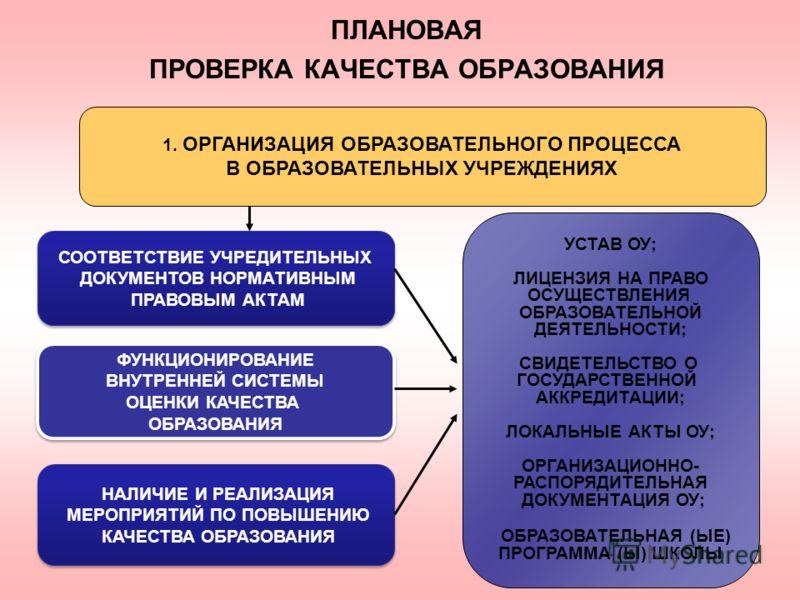 ПЛАНОВАЯ ПРОВЕРКА КАЧЕСТВА ОБРАЗОВАНИЯ 1. ОРГАНИЗАЦИЯ ОБРАЗОВАТЕЛЬНОГО ПРОЦЕССА В ОБРАЗОВАТЕЛЬНЫХ УЧРЕЖДЕНИЯХ СООТВЕТСТВИЕ УЧРЕДИТЕЛЬНЫХ ДОКУМЕНТОВ НОРМАТИВНЫМ ПРАВОВЫМ АКТАМ СООТВЕТСТВИЕ УЧРЕДИТЕЛЬНЫХ ДОКУМЕНТОВ НОРМАТИВНЫМ ПРАВОВЫМ АКТАМ ФУНКЦИОНИР