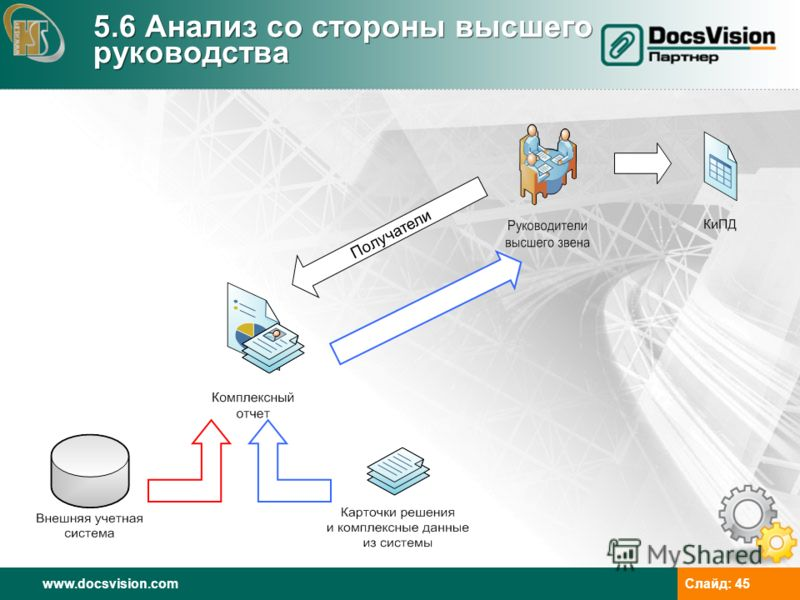 www.docsvision.comСлайд: 45 5.6 Анализ со стороны высшего руководства Получатели