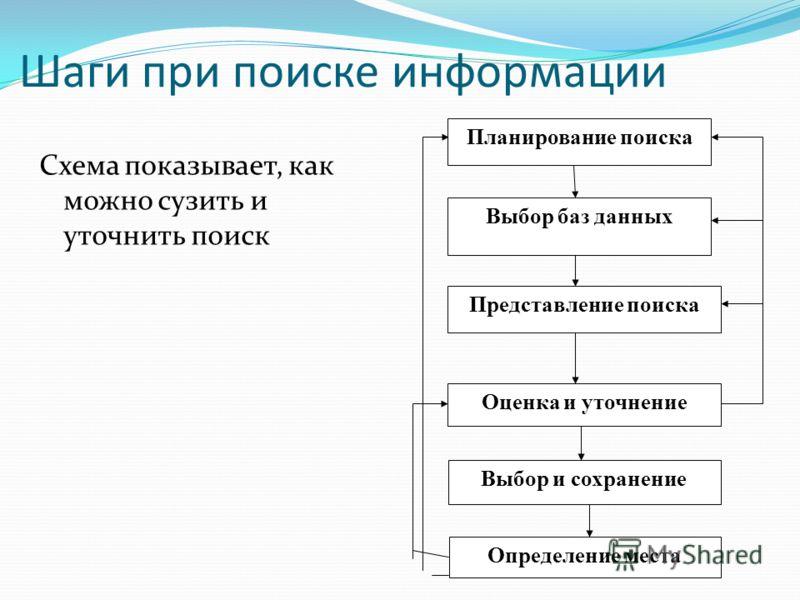 Шаги при поиске информации Схема показывает, как можно сузить и уточнить поиск Планирование поиска Определение места Выбор и сохранение Оценка и уточнение Представление поиска Выбор баз данных