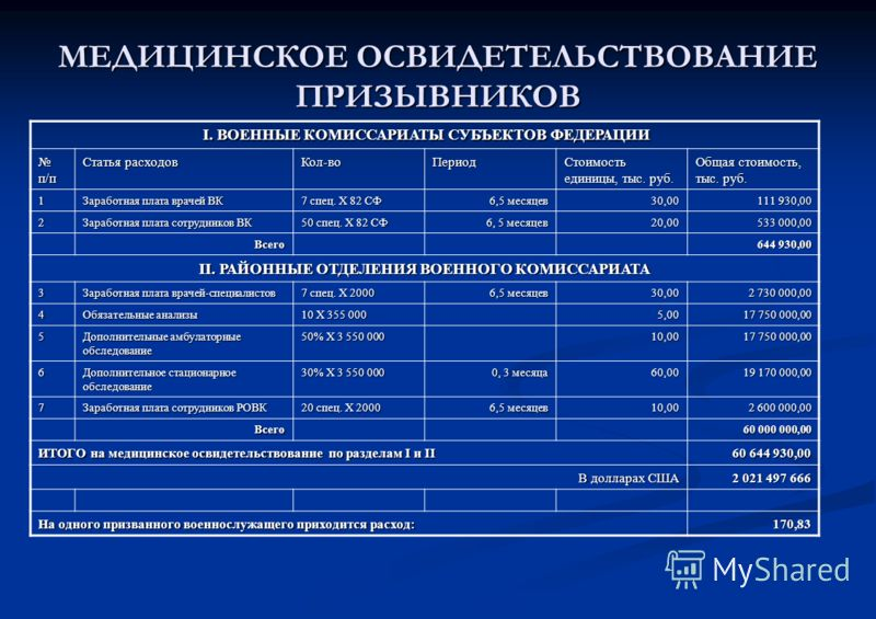 МЕДИЦИНСКОЕ ОСВИДЕТЕЛЬСТВОВАНИЕ ПРИЗЫВНИКОВ I. ВОЕННЫЕ КОМИССАРИАТЫ СУБЪЕКТОВ ФЕДЕРАЦИИ I. ВОЕННЫЕ КОМИССАРИАТЫ СУБЪЕКТОВ ФЕДЕРАЦИИ п/п п/п Статья расходов Кол-воПериод Стоимость единицы, тыс. руб. Общая стоимость, тыс. руб. 1 Заработная плата врачей