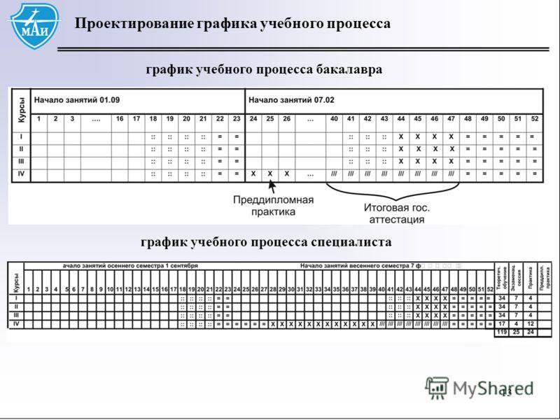 13 Проектирование графика учебного процесса 13 график учебного процесса бакалавра график учебного процесса специалиста