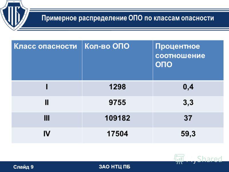 Слайд 9 ЗАО НТЦ ПБ Примерное распределение ОПО по классам опасности Класс опасностиКол-во ОПОПроцентное соотношение ОПО I12980,4 II97553,3 III10918237 IV1750459,3