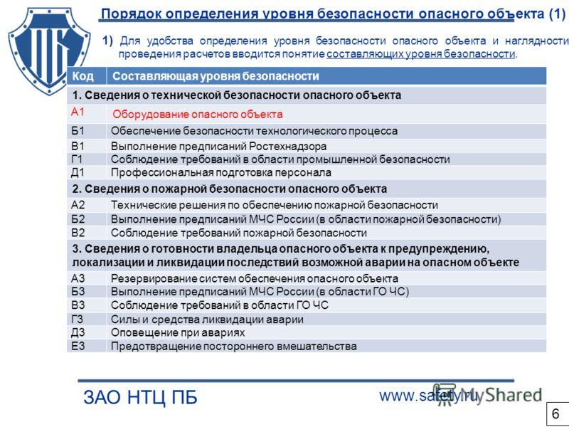 Порядок определения уровня безопасности опасного объекта (1) ЗАО НТЦ ПБ www.safety.ru 1) Для удобства определения уровня безопасности опасного объекта и наглядности проведения расчетов вводится понятие составляющих уровня безопасности. КодСоставляюща