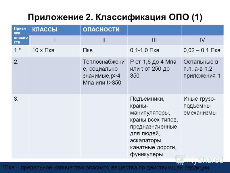 Приложение 2. Классификация ОПО (1) Призн аки опасно сти КЛАССЫОПАСНОСТИ IIIIIIIV 1.*10 х ПквПкв0,1-1,0 Пкв0,02 – 0,1 Пкв 2.Теплоснабжени е, социально значимые,p>4 Мпа или t>350 P от 1,6 до 4 Мпа или t от 250 до 350 Остальные в п.п. а-в п.2 приложени