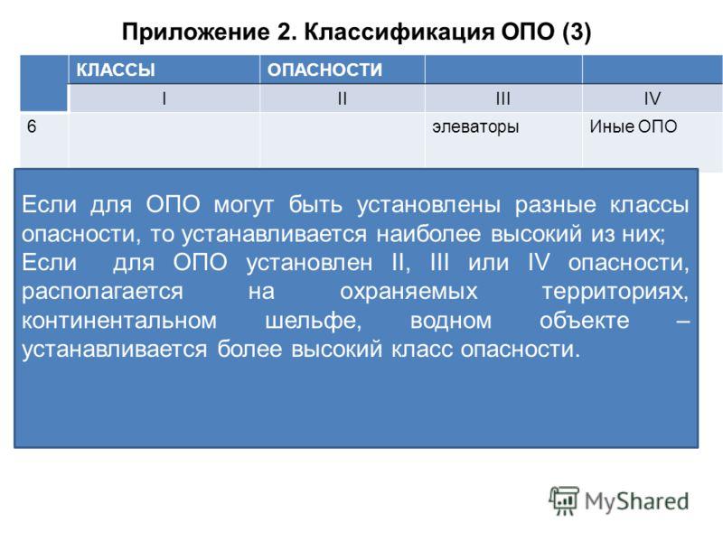 Приложение 2. Классификация ОПО (3) КЛАССЫОПАСНОСТИ IIIIIIIV 6элеваторыИные ОПО Если для ОПО могут быть установлены разные классы опасности, то устанавливается наиболее высокий из них; Если для ОПО установлен II, III или IV опасности, располагается н