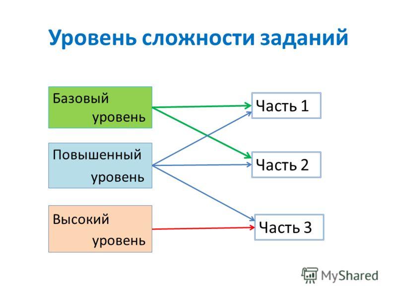 Уровень сложности заданий Базовый уровень Повышенный уровень Высокий уровень Часть 1 Часть 2 Часть 3