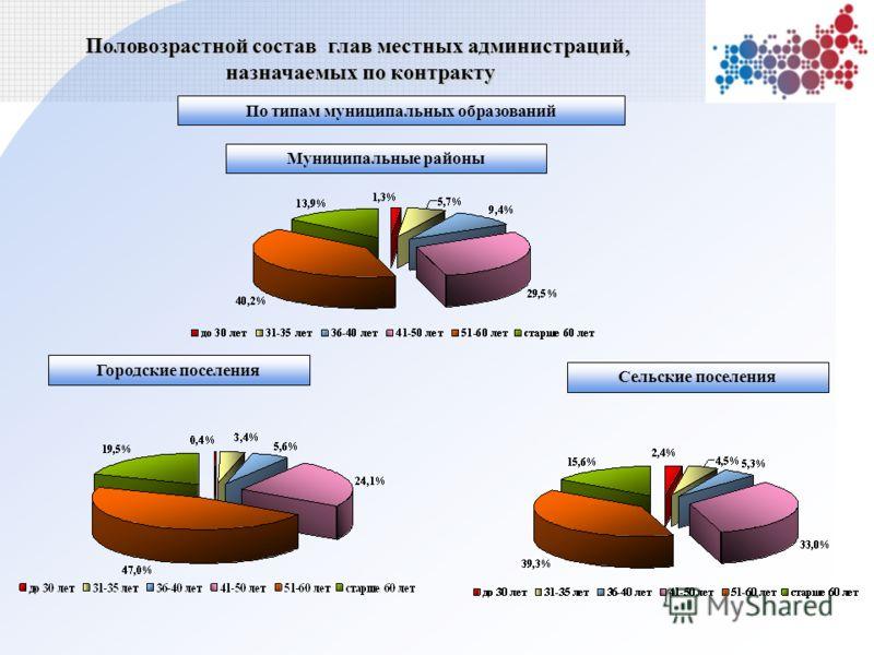 Городские поселения Сельские поселения Половозрастной состав глав местных администраций, назначаемых по контракту По типам муниципальных образований Муниципальные районы