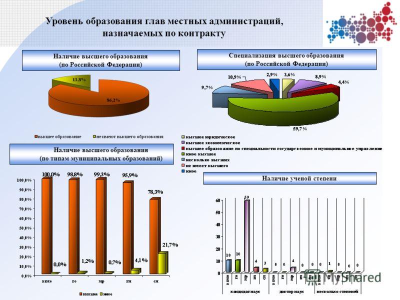 Уровень образования глав местных администраций, назначаемых по контракту Наличие высшего образования (по Российской Федерации) Наличие высшего образования (по типам муниципальных образований) Наличие ученой степени Специализация высшего образования (