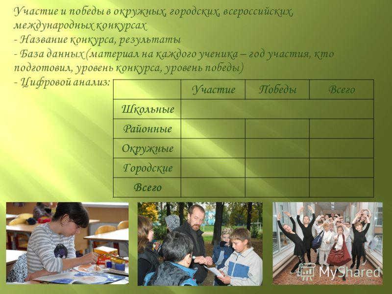 УчастиеПобедыВсего Школьные Районные Окружные Городские Всего