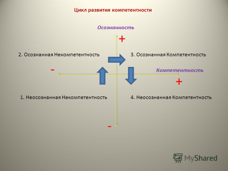 Цикл развития компетентности 1. Неосознанная Некомпетентность 2. Осознанная Некомпетентность3. Осознанная Компетентность 4. Неосознанная Компетентность Осознанность Компетентность - - + +