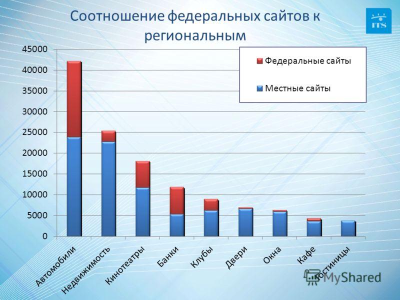 Соотношение федеральных сайтов к региональным