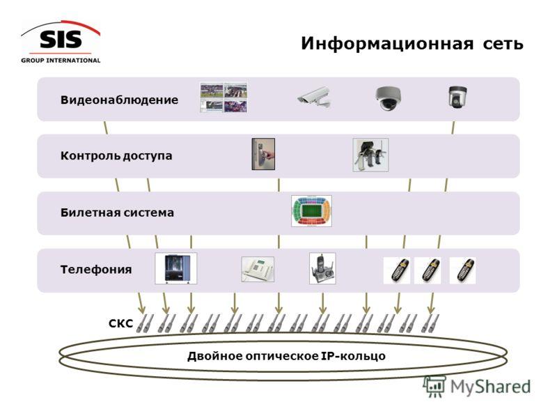 Информационная сеть Двойное оптическое IP-кольцо Видеонаблюдение Контроль доступа Билетная система CКCCКC Телефония