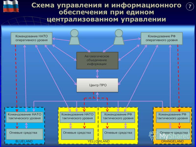 7 Схема управления и информационного обеспечения при едином централизованном управлении