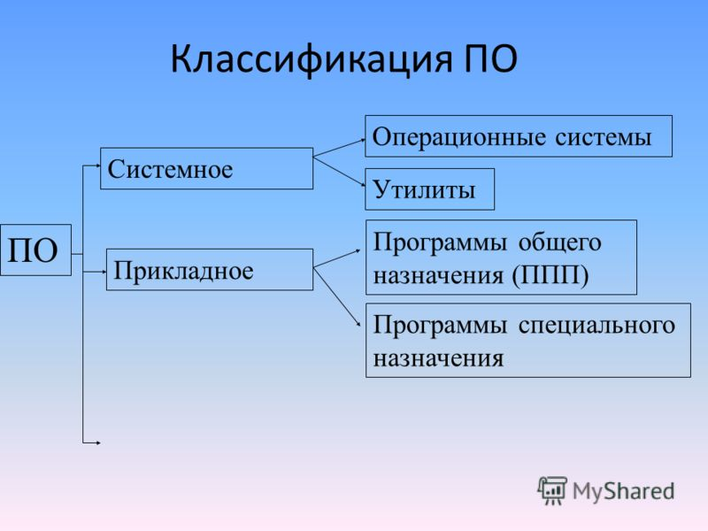 Классификация ПО ПО Системное Прикладное Программы общего назначения (ППП) Программы специального назначения Операционные системы Утилиты