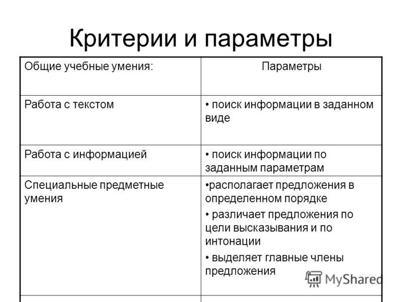 Критерии и параметры Общие учебные умения:Параметры Работа с текстом поиск информации в заданном виде Работа с информацией поиск информации по заданным параметрам Специальные предметные умения располагает предложения в определенном порядке различает