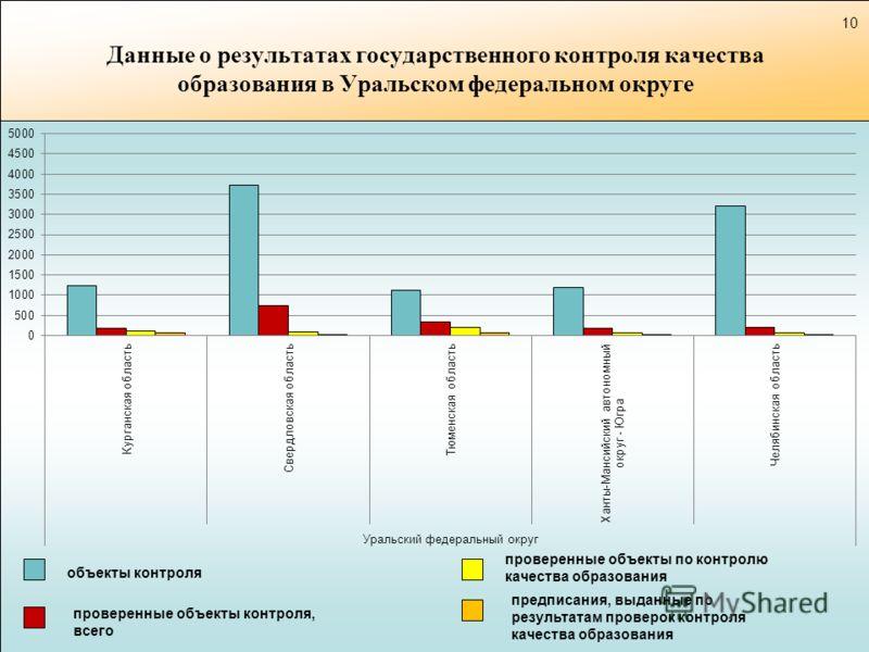 Данные о результатах государственного контроля качества образования в Уральском федеральном округе объекты контроля проверенные объекты контроля, всего предписания, выданные по результатам проверок контроля качества образования проверенные объекты по
