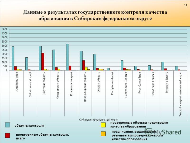 Данные о результатах государственного контроля качества образования в Сибирском федеральном округе объекты контроля проверенные объекты контроля, всего предписания, выданные по результатам проверок контроля качества образования проверенные объекты по