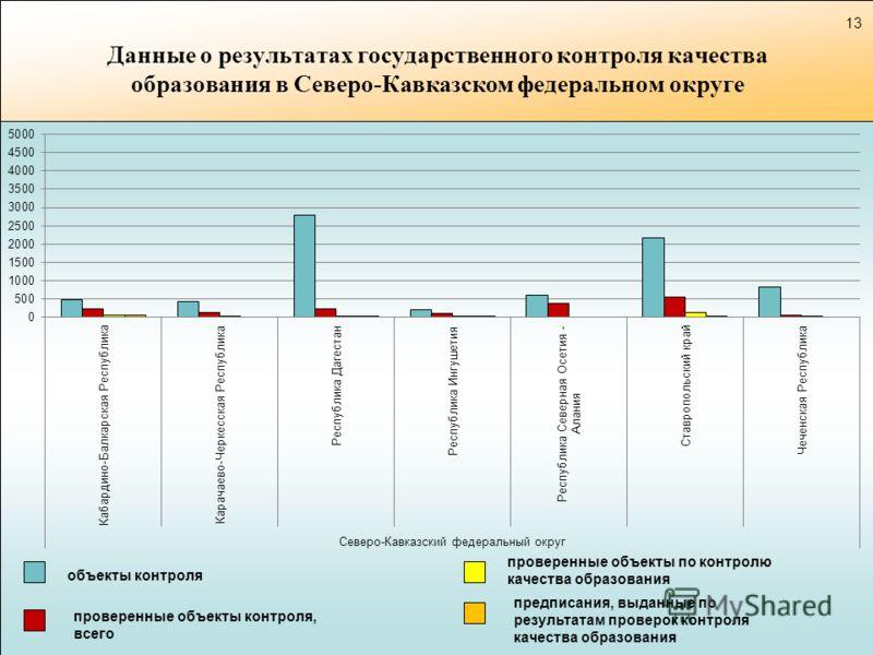 Данные о результатах государственного контроля качества образования в Северо-Кавказском федеральном округе объекты контроля проверенные объекты контроля, всего предписания, выданные по результатам проверок контроля качества образования проверенные об