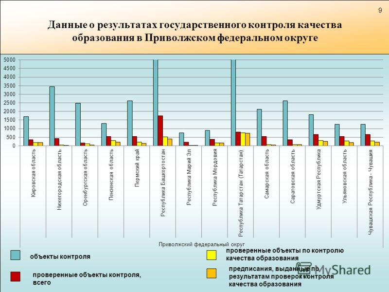 Данные о результатах государственного контроля качества образования в Приволжском федеральном округе объекты контроля проверенные объекты контроля, всего предписания, выданные по результатам проверок контроля качества образования проверенные объекты