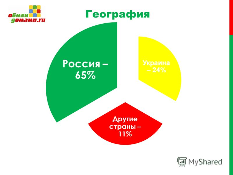 География Украина – 24% Другие страны – 11% Россия – 65%