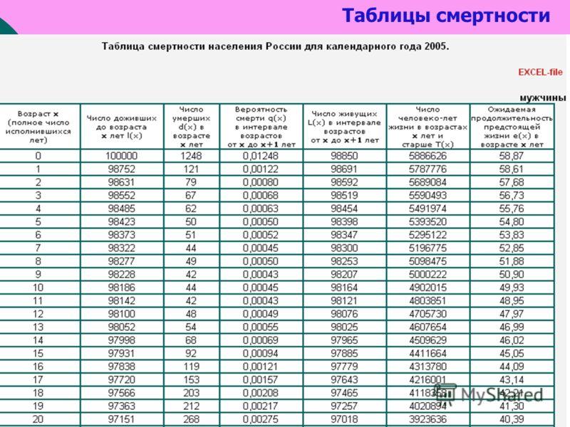 Таблицы смертности