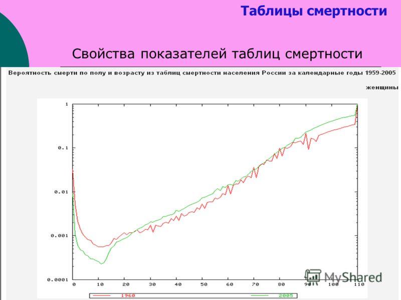 Таблицы смертности Свойства показателей таблиц смертности