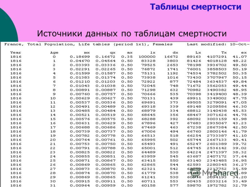 Таблицы смертности Источники данных по таблицам смертности