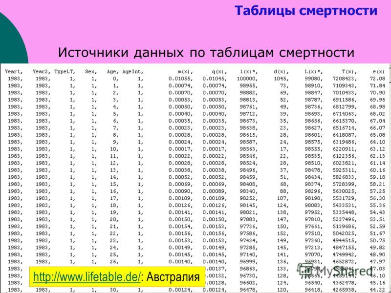 Таблицы смертности Источники данных по таблицам смертности http://www.lifetable.de/http://www.lifetable.de/: Австралия