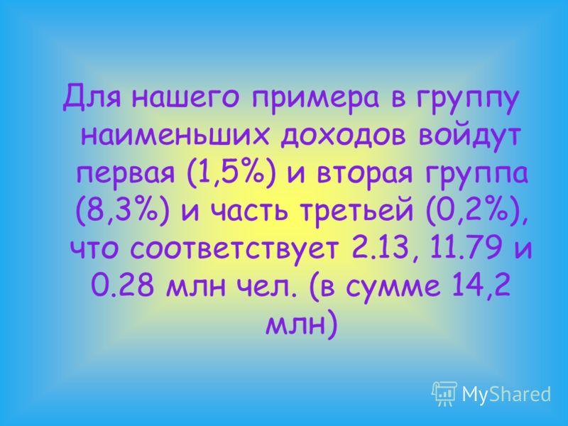 Для нашего примера в группу наименьших доходов войдут первая (1,5%) и вторая группа (8,3%) и часть третьей (0,2%), что соответствует 2.13, 11.79 и 0.28 млн чел. (в сумме 14,2 млн)