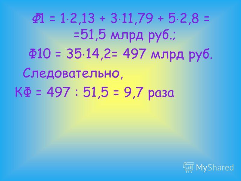 Ф1 = 1 2,13 + 3 11,79 + 5 2,8 = =51,5 млрд руб.; Ф10 = 35 14,2= 497 млрд руб. Следовательно, КФ = 497 : 51,5 = 9,7 раза