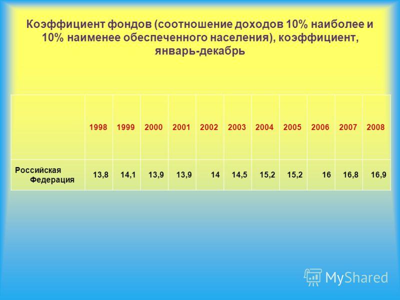 Коэффициент фондов (соотношение доходов 10% наиболее и 10% наименее обеспеченного населения), коэффициент, январь-декабрь 19981999200020012002200320042005200620072008 Российская Федерация 13,814,113,9 1414,515,2 1616,816,9
