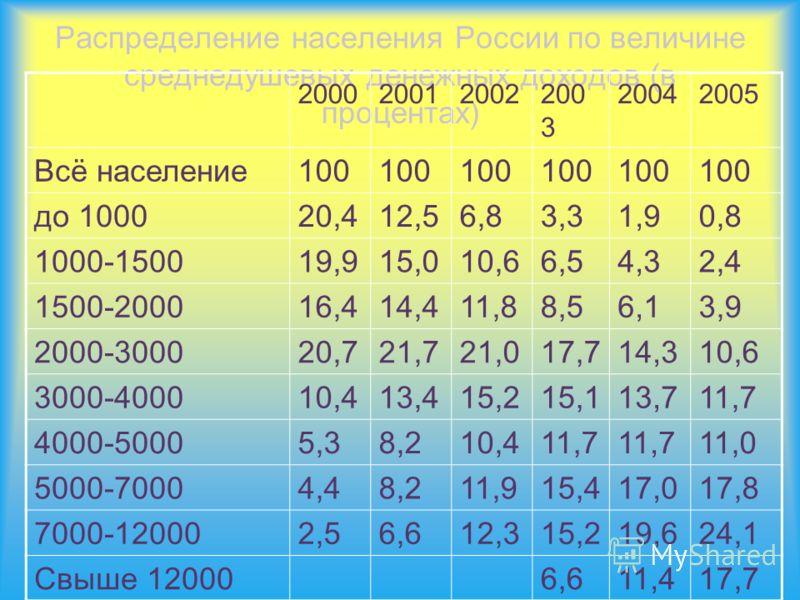 Распределение населения России по величине среднедушевых денежных доходов (в процентах) 200020012002200 3 20042005 Всё население100 до 100020,412,56,83,31,90,8 1000-150019,915,010,66,54,32,4 1500-200016,414,411,88,56,13,9 2000-300020,721,721,017,714,