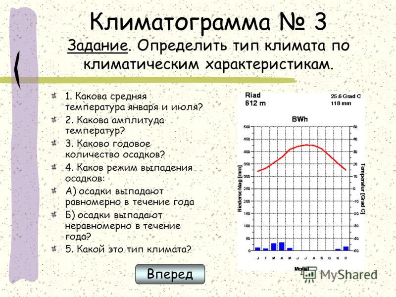 Климатограмма 3 Задание. Определить тип климата по климатическим характеристикам. 1. Какова средняя температура января и июля? 2. Какова амплитуда температур? 3. Каково годовое количество осадков? 4. Каков режим выпадения осадков: А) осадки выпадают