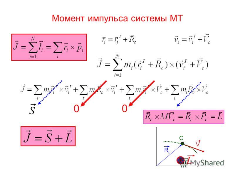 Момент импульса системы МТ S 0 0 C RcRc V L
