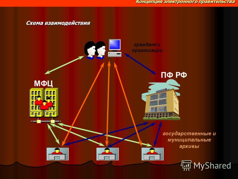 Концепция электронного правительства Схема взаимодействия Концепция электронного правительства граждане и организации государственные и муниципальные архивы ПФ РФ МФЦ