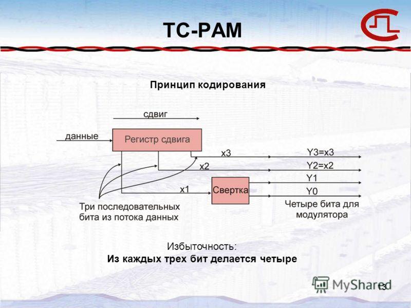 13 TC-PAM Принцип кодирования Избыточность: Из каждых трех бит делается четыре