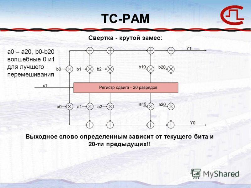 14 TC-PAM Свертка - крутой замес: Выходное слово определенным зависит от текущего бита и 20-ти предыдущих!! a0 – a20, b0-b20 волшебные 0 и1 для лучшего перемешивания