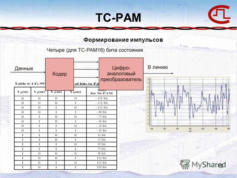 15 TC-PAM Формирование импульсов