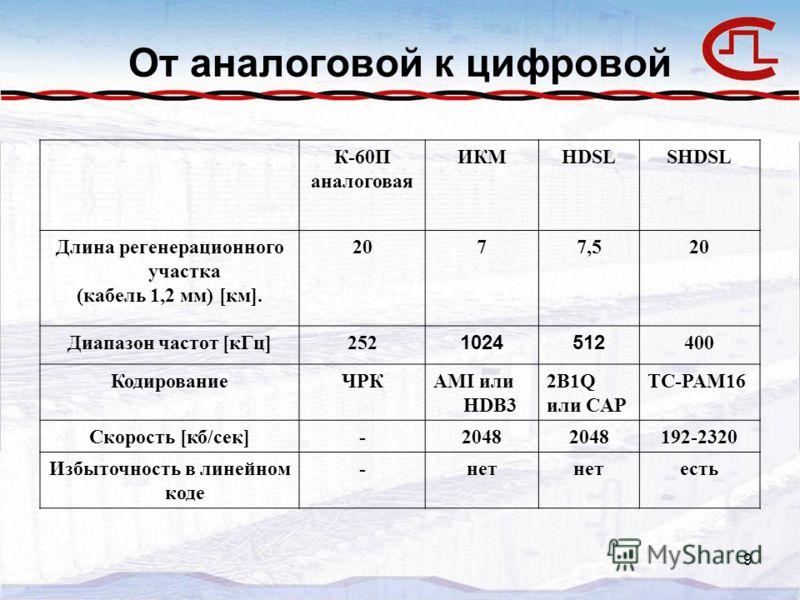 9 От аналоговой к цифровой К-60П аналоговая ИКМHDSLSHDSL Длина регенерационного участка (кабель 1,2 мм) [км]. 2077,520 Диапазон частот [кГц]252 1024512 400 КодированиеЧРКAMI или HDB3 2B1Q или CAP TC-PAM16 Скорость [кб/сек]-2048 192-2320 Избыточность