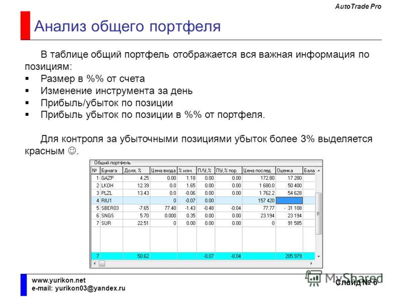 AutoTrade Pro Слайд 6 www.yurikon.net e-mail: yurikon03@yandex.ru Анализ общего портфеля В таблице общий портфель отображается вся важная информация по позициям: Размер в % от счета Изменение инструмента за день Прибыль/убыток по позиции Прибыль убыт