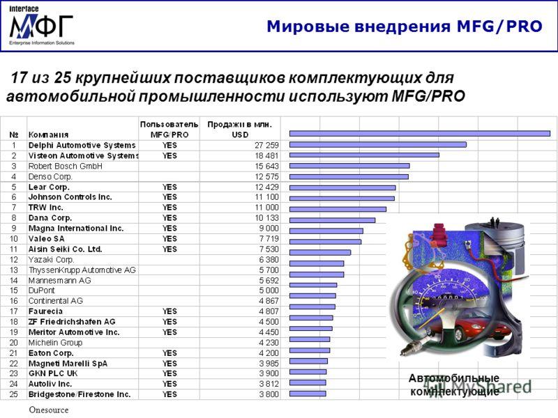 Onesource 17 из 25 крупнейших поставщиков комплектующих для автомобильной промышленности используют MFG/PRO Автомобильные комплектующие Мировые внедрения MFG/PRO