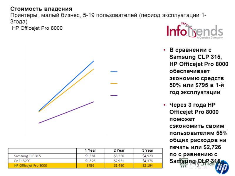 HP Confidential Стоимость владения Принтеры: малый бизнес, 5-19 пользователей (период эксплуатации 1- 3года) HP Officejet Pro 8000 В сравнении с Samsung CLP 315, HP Officejet Pro 8000 обеспечивает экономию средств 50% или $795 в 1-й год эксплуатации
