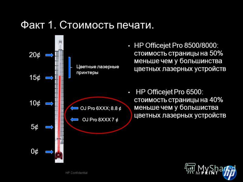 HP Confidential Факт 1. Стоимость печати. HP Officejet Pro 8500/8000: cтоимость страницы на 50% меньше чем у большинства цветных лазерных устройств HP Officejet Pro 6500: cтоимость страницы на 40% меньше чем у большиства цветных лазерных устройств 0¢