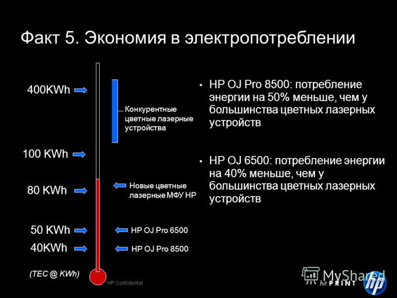 HP Confidential 40KWh 50 KWh 100 KWh 80 KWh 400KWh HP OJ Pro 8500 HP OJ Pro 6500 Конкурентные цветные лазерные устройства Новые цветные лазерные МФУ НР (TEC @ KWh) Факт 5. Экономия в электропотреблении HP OJ Pro 8500: потребление энергии на 50% меньш