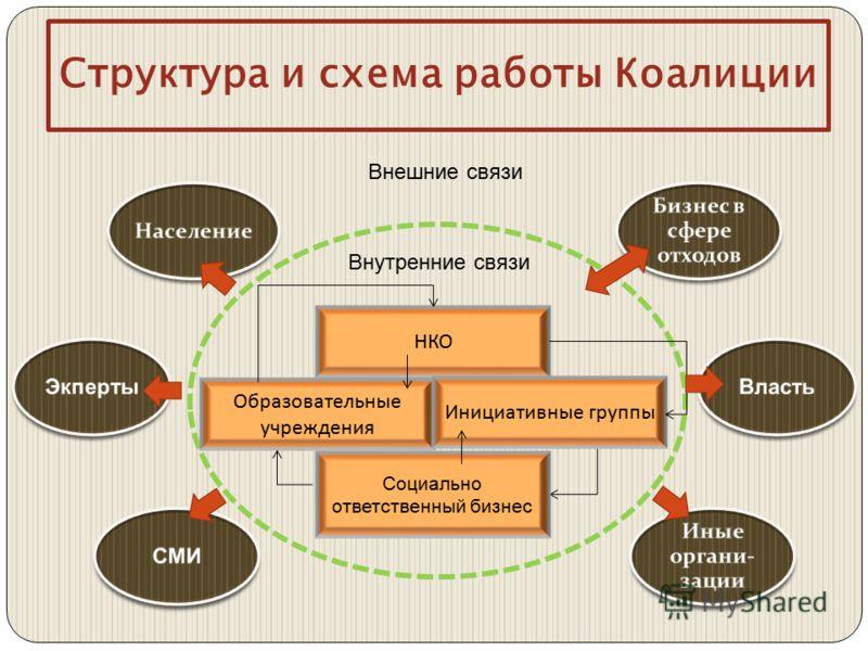 Структура и схема работы Коалиции НКО Социально ответственный бизнес Образовательные учреждения Инициативные группы Внутренние связи Внешние связи